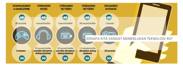 pentingnya teknologi 4G